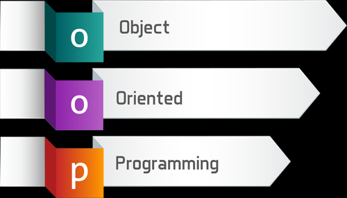 Object Oriented