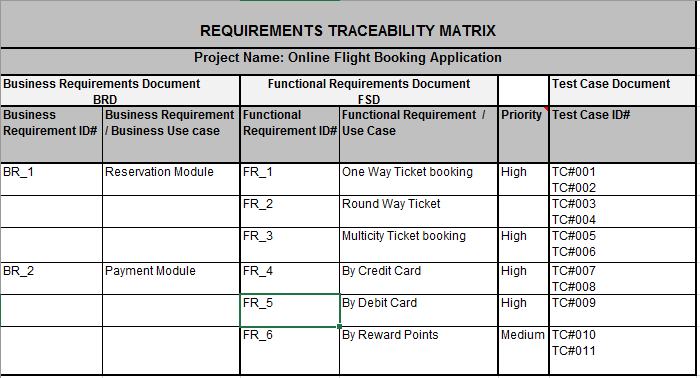 4 simple steps to create requirement traceability matrix for Script coverage template