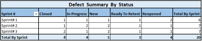 Defect Status Report - By Status