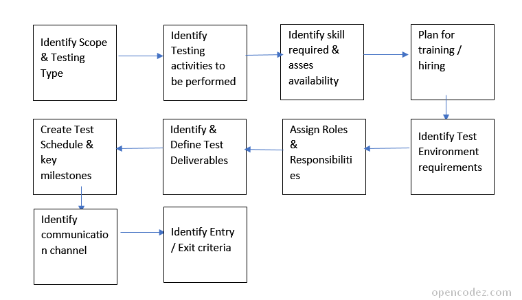 How to write simple effective test qa plan sample for Testplan template