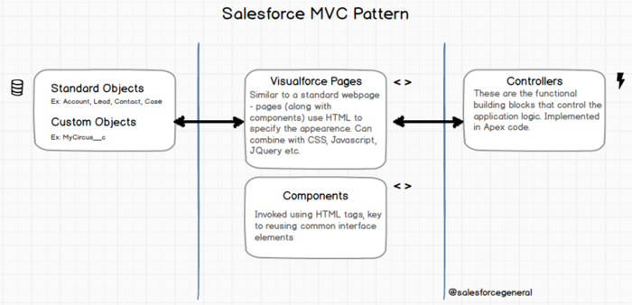 Salesforce Tutorial# 12: Visualforce MVC Architecture on