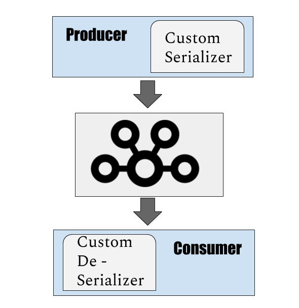 Custom Value Serializer for Kafka