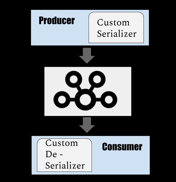 Custom Value Serializer for Kafka