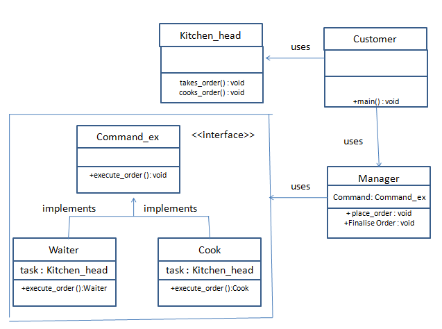 Java Behavioral Design Patterns - Command Design Pattern