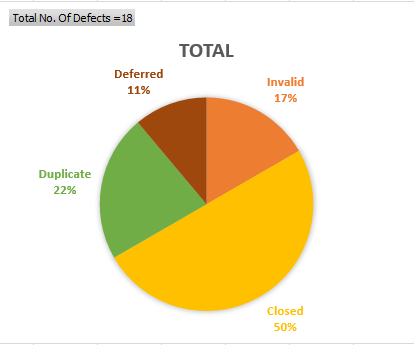 Test Summary Report - Defect Chart