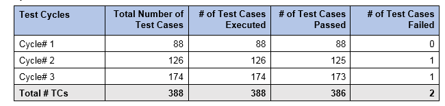 Test Summary Report - Test Results