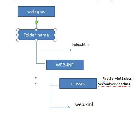 Advance Java Interview Questions - Web Structure