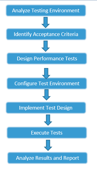 What is Performance Testing? Understand its Types, Tools and