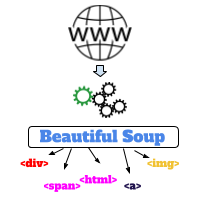 Web Scraping using Beautiful Soup