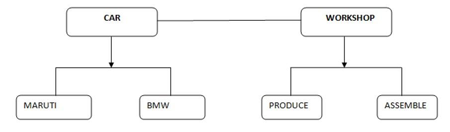 Bridge Pattern - Car Assembly