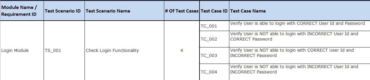 Test Scenarios cases