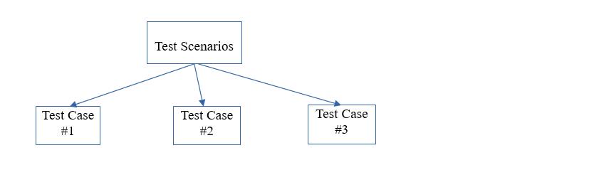 Test Scenario Intro